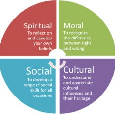 Spiritual, Moral, Social and Cultural education